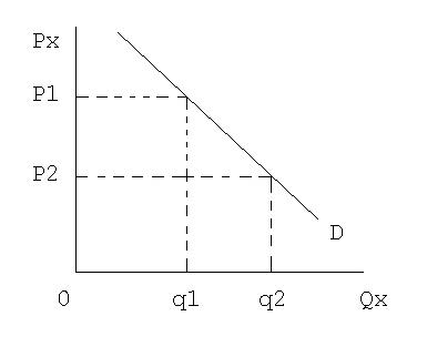 what causes a change in quantity demanded